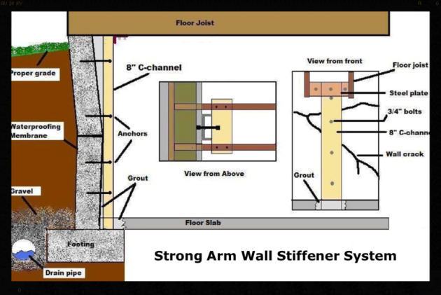 Wall Staightening System in Dallas, TX